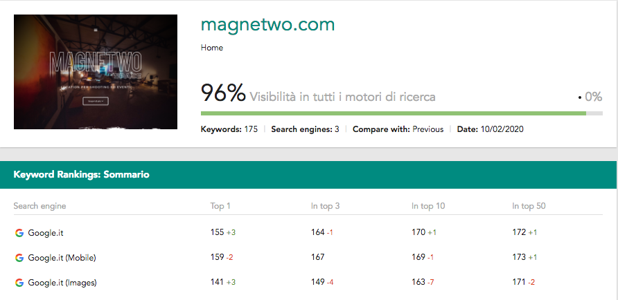 SeoSphere - Report Magnetwo