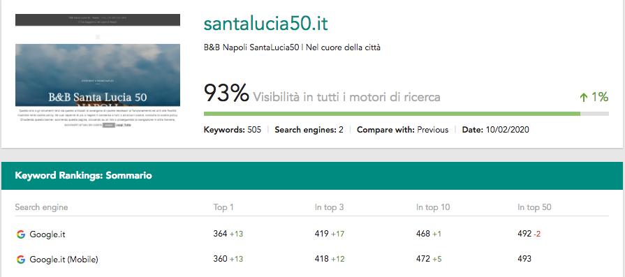 SeoSphere - Report Santa Lucia 50