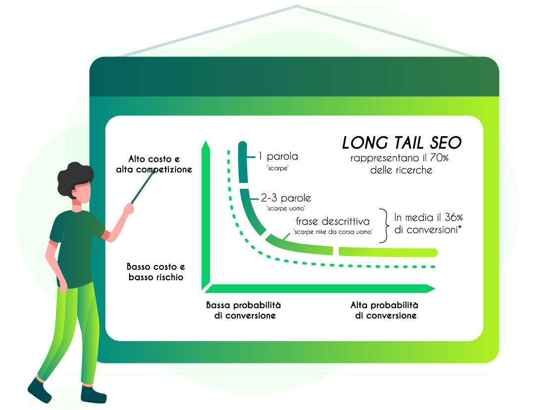SeoSphere - Long Tail